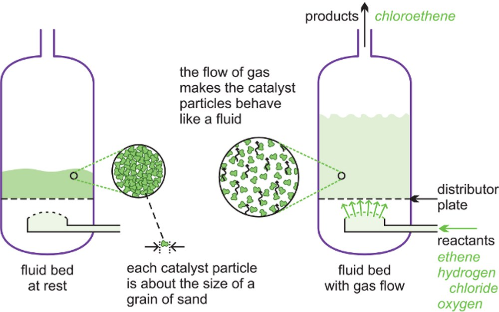 liquid phase chemical reactors Achieving tight control of single phase liquid reactors single phase chemical reactors have a greater dependence on analyzers to maximize yield since there is.