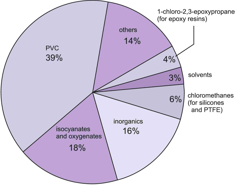 A pie chart showing the uses of chlorine, of which the manufacture of PVC is the largest.