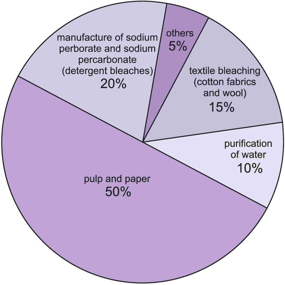 A pie chart showing he uses of hydrogen peroxide, he largest being as a bleach, in the manufacture of paper and textiles, in detergents and in the purification of water.