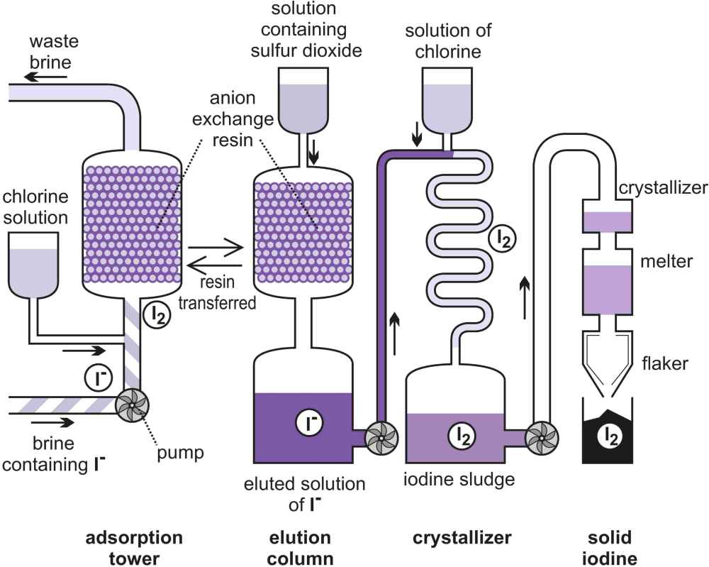 A diagram illustrating the manufacture of iodine from brine by the blowing out method
