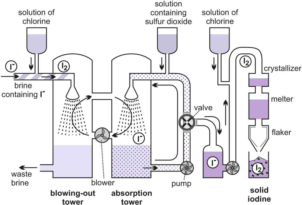 A daigrm illustrating the manufacture of iodine using the ion-exchange method for extracting the element from brine.