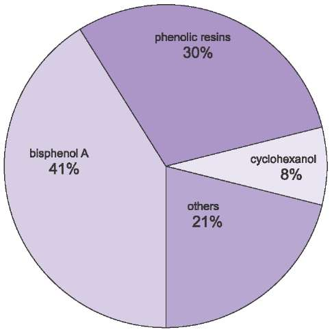 A pie chart illustrating the uses of phenol which are mainly associated with the manufacture of plastics