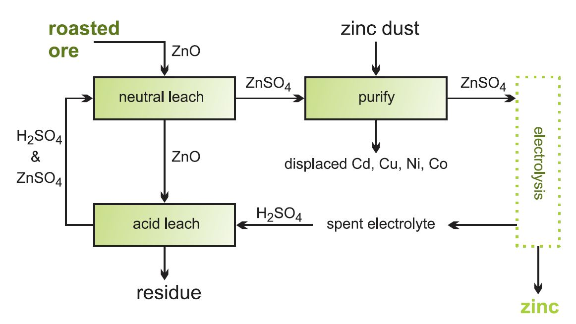 A flow diagram showing the stages in the leaching of zinc oxide