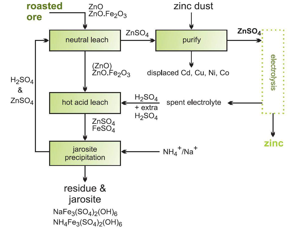 Flow diagram showing the stages in recovering zinc oxide from zinc ferrite.