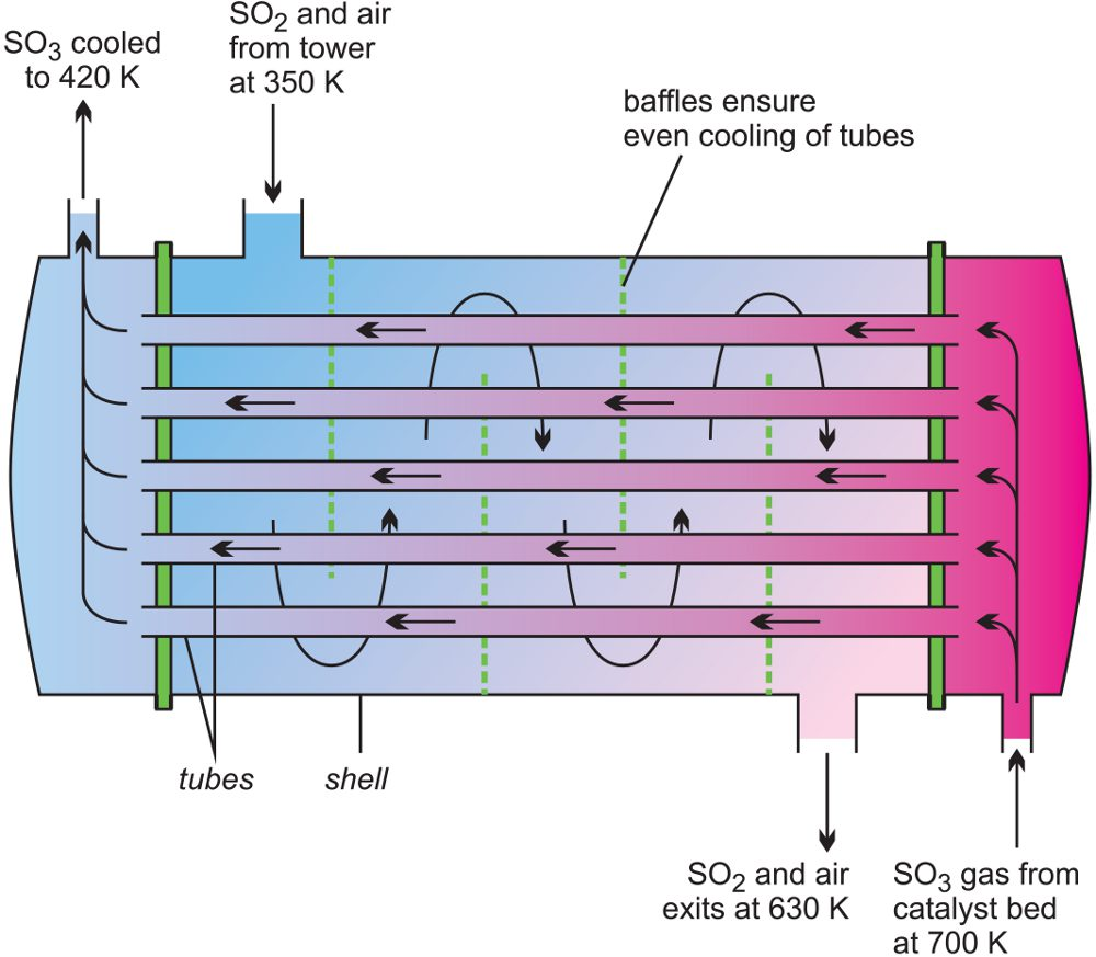 A line diagram illustrating a heat exchanger used in the manufacture of sulfur dioxide